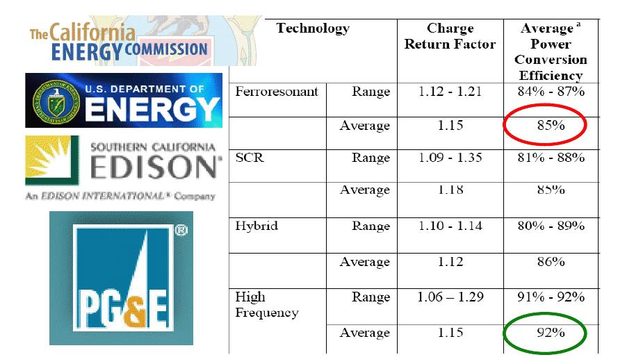 forklift battery charger efficiency analysis