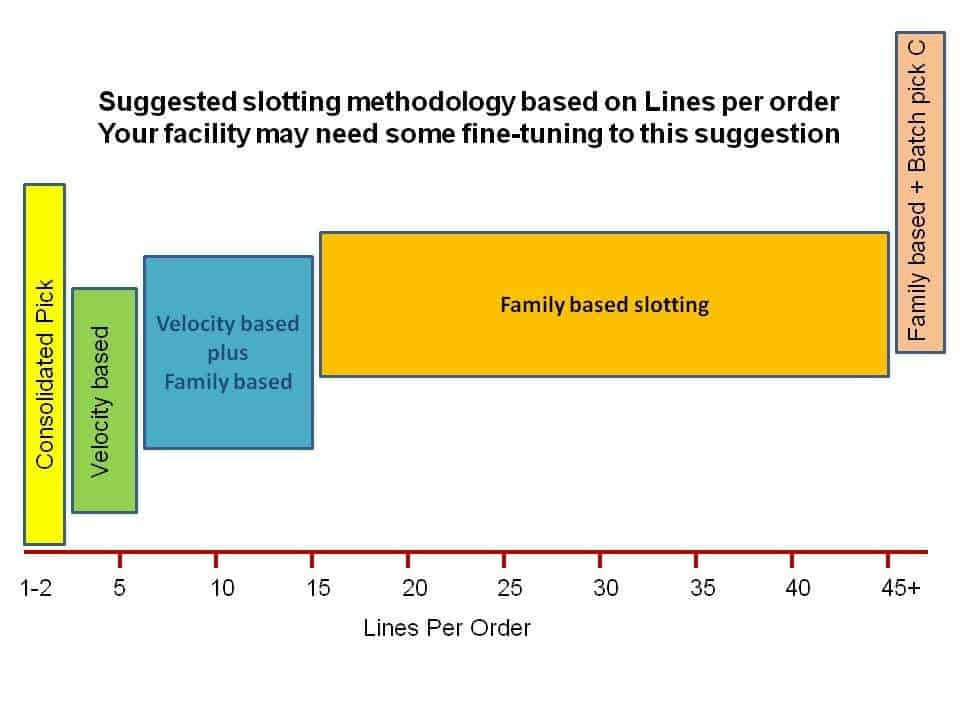Based on lines per order, this graphic shows the type of warehouse picking design to be used